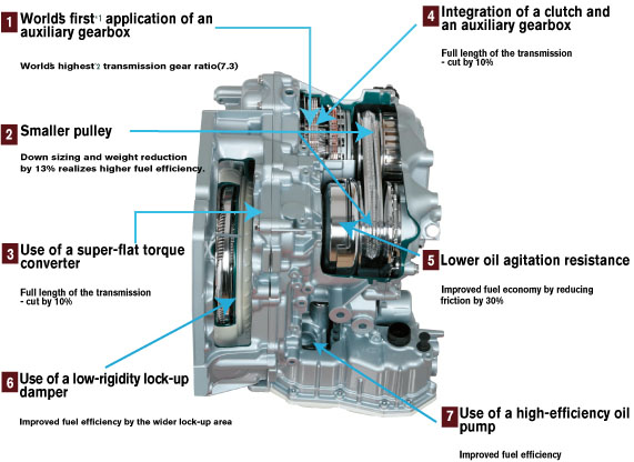 information about the mirage cvt (jatco cvt7 jf015e) operation, video,  diagrams