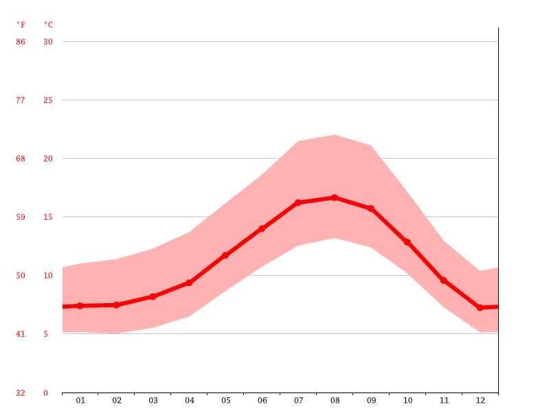 Name:  temperature-graph.png Views: 107 Size:  20.5 KB