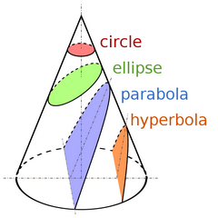 Name:  600px-Conic_Sections_40.png Views: 458 Size:  31.8 KB