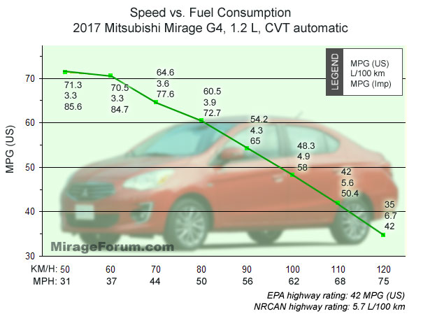Name:  graph-speed-mpg-2017-Mirage.jpg