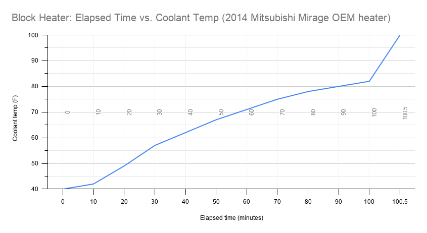 Name:  Block Heater Elapsed Time vs. Coolant Temp (2014 Mitsubishi Mirage OEM heater).png Views: 168 Size:  23.8 KB