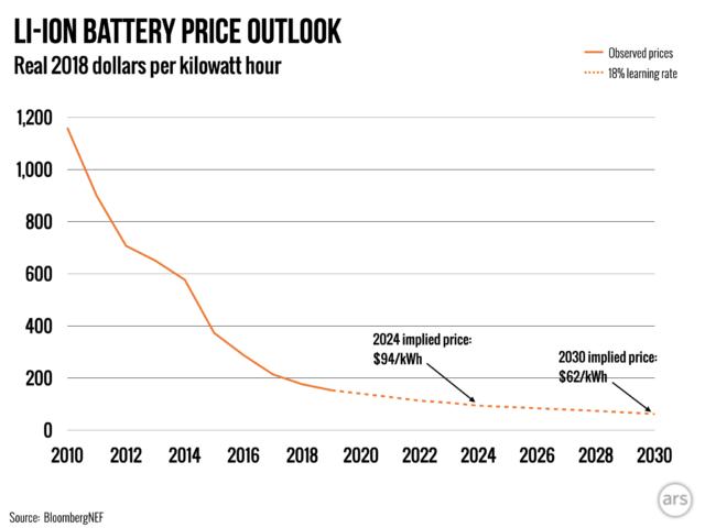 Name:  li-ion-battery-price-2-640x480.png Views: 76 Size:  64.2 KB