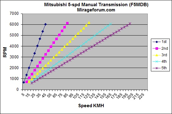 gear ratios 2014 mirage transmissions 5 spd manual cvt speed vs rh mirageforum com ford manual transmission gear ratios manual transmission gear ratio calculator