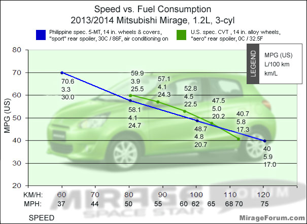Speed vs mpg mileage fuel economy chart mirage 1 2l 5 - Car fuel consumption comparison table ...