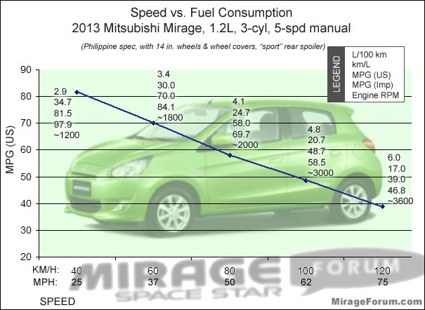 Speed vs mpg mileage fuel economy chart mirage 1 2l 5 - Car fuel consumption comparison table ...